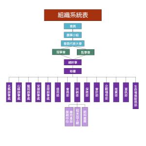 平鎮農會 系統組織表